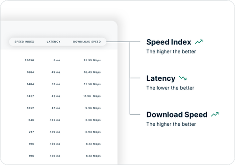 How to interpret Speed Test results.