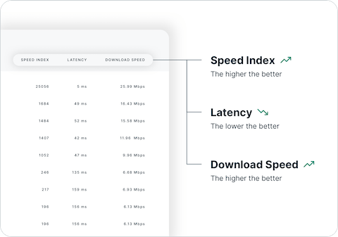 How to interpret Speed Test results, looking at Speed Index, Latency, and Download Speed.