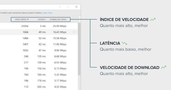 Como interpretar os resultados do Teste de Velocidade