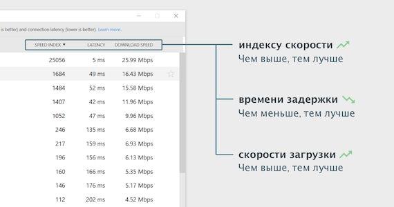 Как разобраться в результатах проверки скорости.