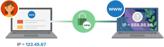VPN piilottamassa henkilökohtaista IP-osoitetta verkossa