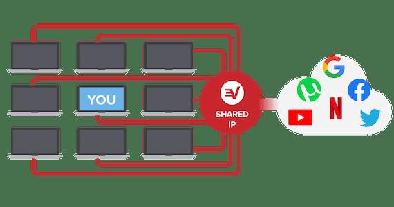 Piilota IP-osoitteesi uTorrentissa ExpressVPN:n avulla.